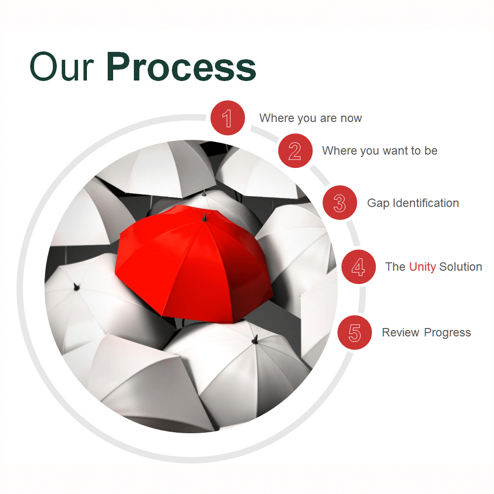 Unity-Partners-Our-Process