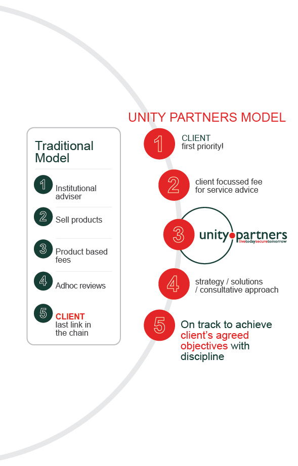 Unity Partners Philosophy Final v2